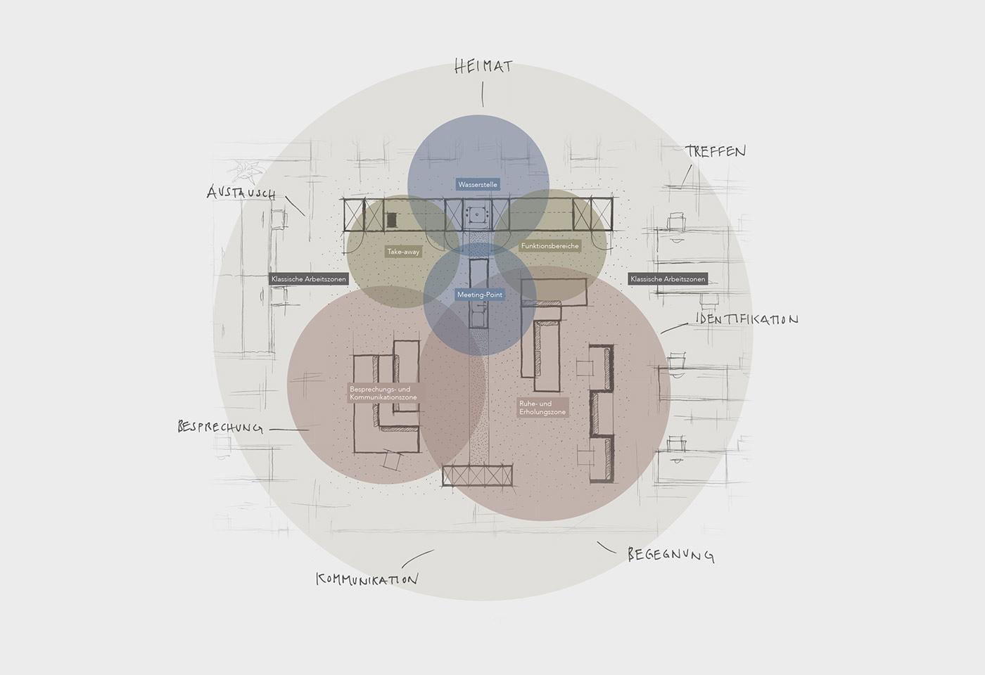 Die Küche im Mittelpunkt mit der Ergänzung durch multifunktionale Bereiche für die Arbeit, die Erholung und die Besprechung.